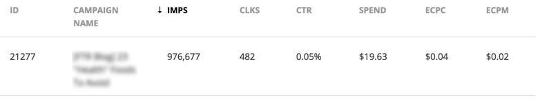 AdShop Campaign Results